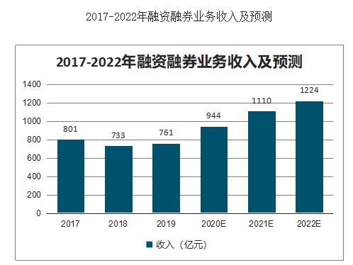 晟宇投资浅谈融资融券交易在中国的出现和发展